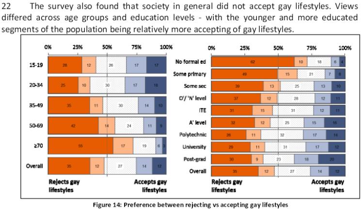 OSC statistics on Gay Lifestyles