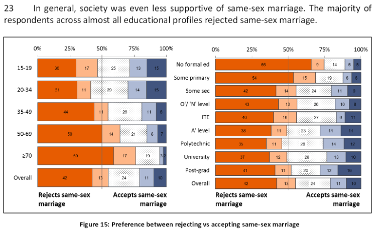 OSC statistics on Gay Marriage